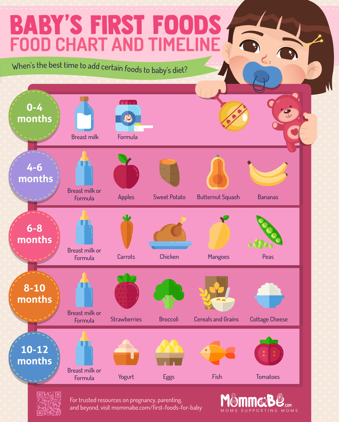 infographic | 9 Healthiest First Foods For Baby + Recipes